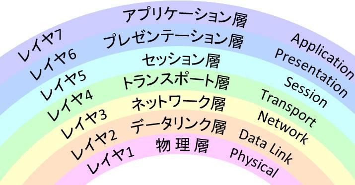 レイヤ8!?OSI参照モデルには7階層より上がある?|NET VISION MAGAZINE